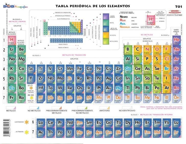 Tabla periodica tabla peridica de urtaz Choice Image