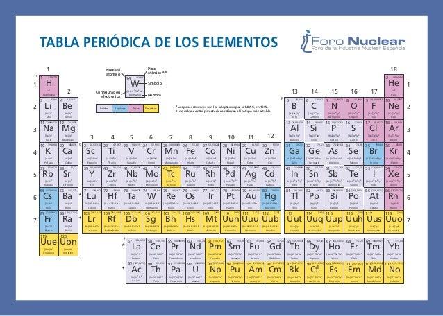 Tablaperiodica tabla peridica de los elementos 1 urtaz Choice Image