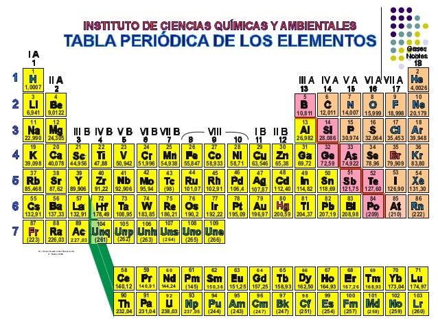 tabla periodica de los elementos h2o - Tabla Periodica De Los Elementos H2o