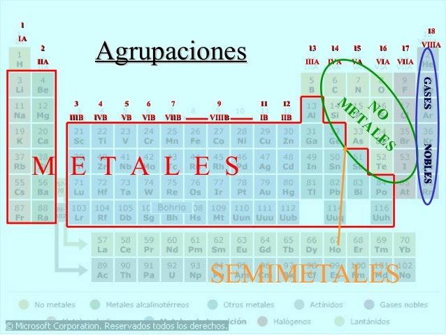 Historia y geografia de la tabla periodica de los elementos gases m 3 4 5 6 7 9 11 12 et no iiib ivb vb vib viib viiib ib iib al es nobles nobles m e t a l e s semimetales urtaz Gallery