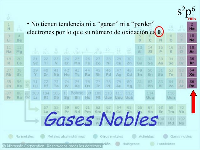 Historia y geografia de la tabla periodica de los elementos viiia no tienen tendencia ni a ganar ni a perderelectrones por lo que su nmero de oxidacin es 0 gases nobles 38 urtaz Gallery