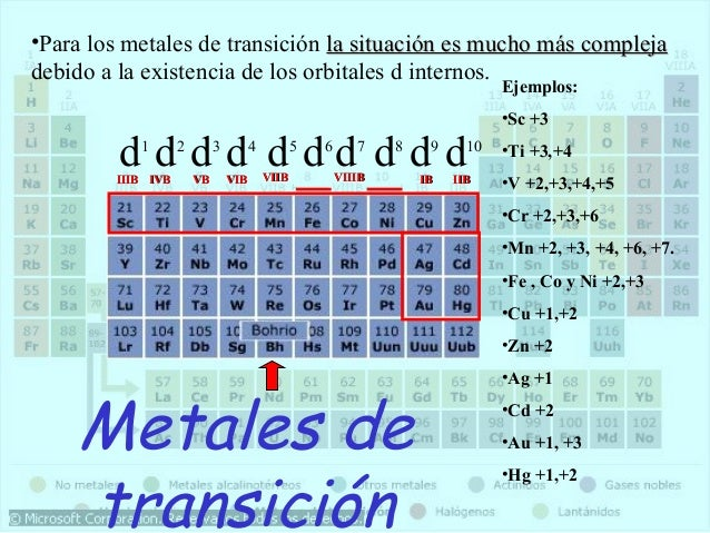 tabla periodica metales transicion thank you for visiting flavorsomefo nowadays were excited to declare that we have discovered an incredibly interesting - Tabla Periodica Metales Transicion