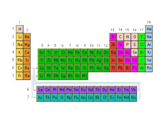 Tabla periodica spdf gallery periodic table and sample with full tabla periodica 5 descripcin de la tabla flavorsomefo gallery urtaz Choice Image