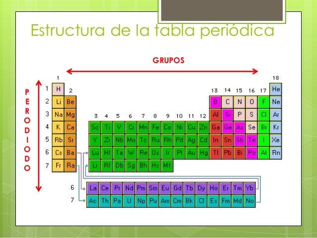 Tabla periodica estructura de la tabla peridica gruposperodiodo urtaz Gallery