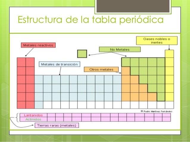 Tabla periodica estructura de la tabla peridica urtaz Image collections