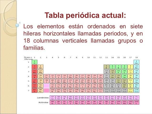 Tabla periodica tabla peridica actual los elementos estn ordenados urtaz Image collections