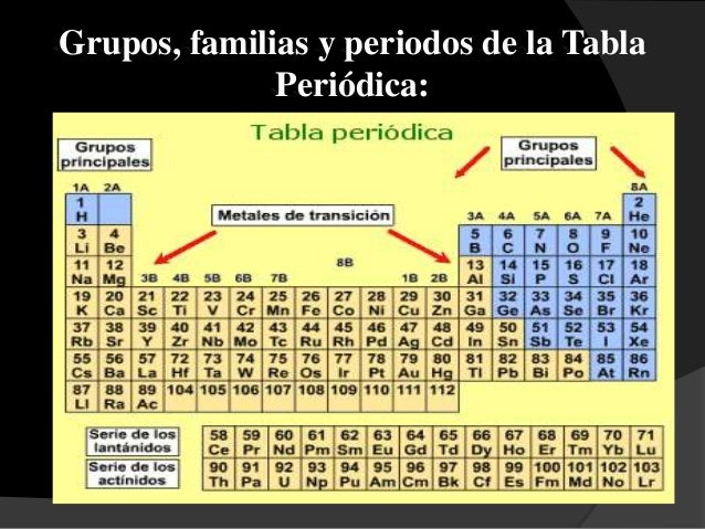 Tabla periodica moderna grupos familias y periodos gallery tabla periodica moderna grupos familias y periodos thank you for visiting flavorsomefo nowadays were excited to declare that we have discovered an urtaz Images