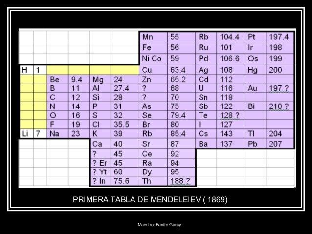 Tabla periodica primera tabla de mendeleiev 1869 maestro benito garay urtaz Choice Image