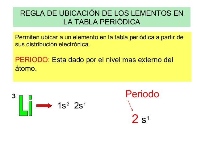 La tabla periodica elementos transicin internaelementos transicin interna 12 regla de ubicacin de los lementos en la tabla peridica urtaz Choice Image