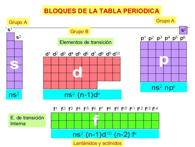 La tabla periodica 14 bloques de la tabla periodica urtaz Images