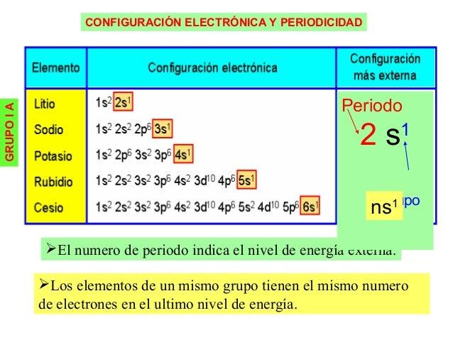 grupo de 16 - Tabla Periodica Elementos De Un Mismo Grupo