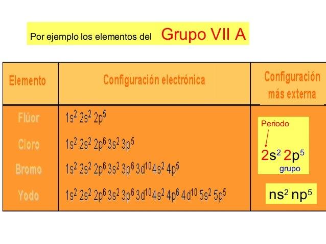 La tabla periodica grupoia periodo 2 s1 grupo ns1 17 por ejemplo los elementos del grupo vii a urtaz Gallery