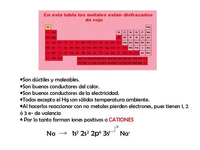 elementos qumicos 19 son dctiles - Tabla Periodica Metales Ductiles