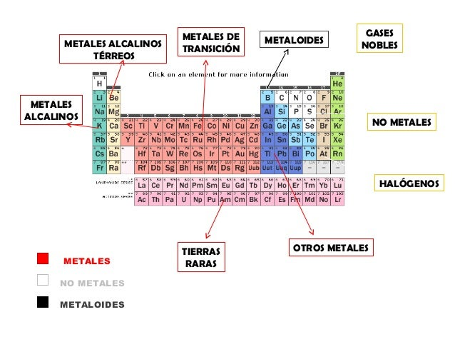 La tabla periodica metales alcalinos metales alcalinos trreos metales de transicin metaloides gases nobles urtaz Choice Image