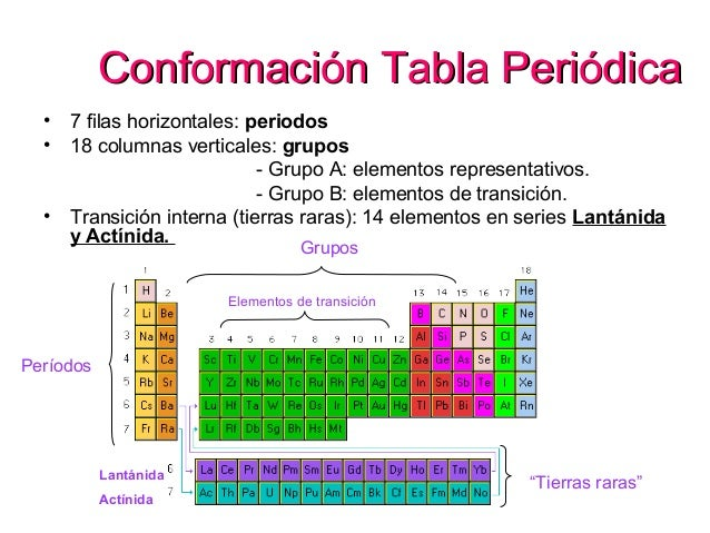 La tabla periodica henry moseley 3 conformacin tabla peridicaconformacin tabla peridica urtaz Images