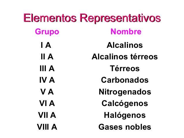La tabla periodica elementos representativoselementos representativos grupo a ia iia iiia iva va via viia viiia 9 urtaz Image collections