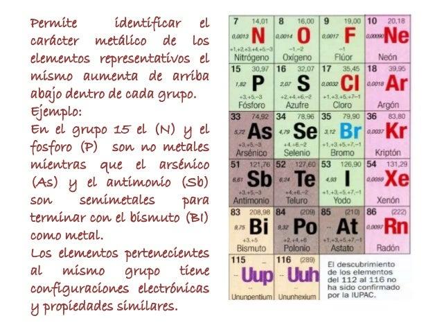 radioterapia 16 - Tabla Periodica De Los Elementos Gaseosos