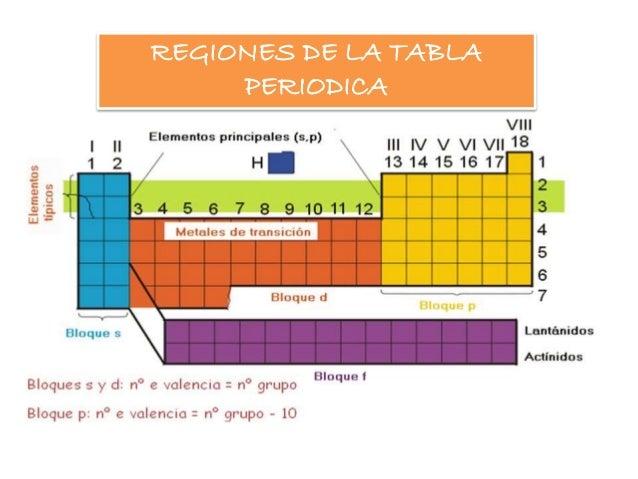 Tabla periodica la tabla peridica esta constituida por 4 regiones que son urtaz Image collections