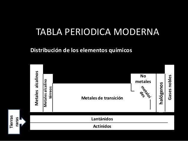 Tabla peridica para estudiantes de la educacin bsica tabla periodica moderna distribucin urtaz Images