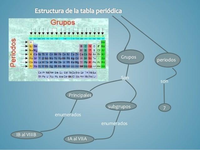 Tabla periodica grupos periodos subgrupos urtaz Images