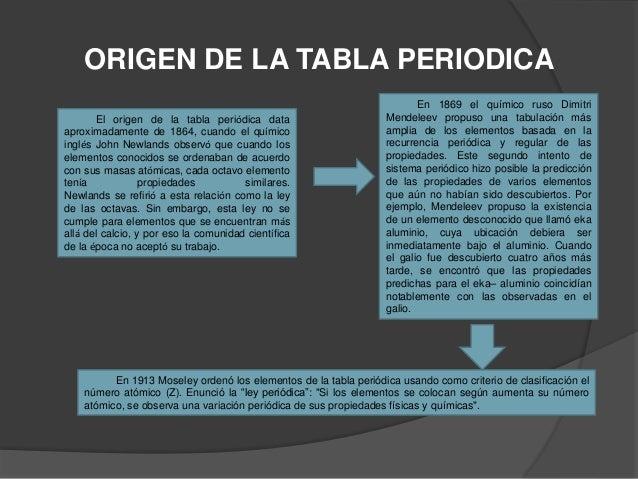 Tabla periodica 2 origen de la tabla periodica urtaz Gallery
