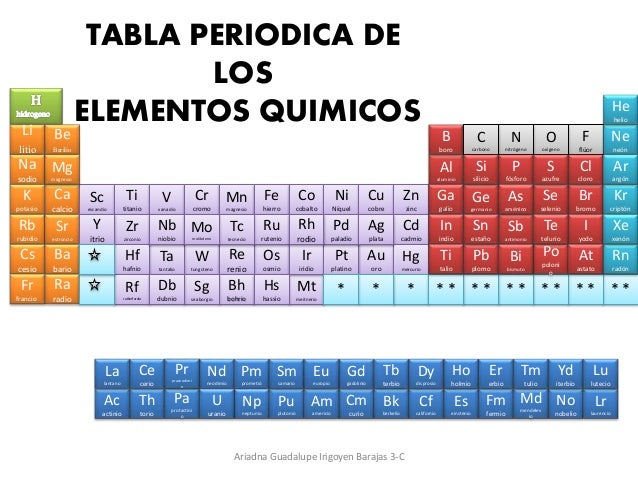 Tabla periodica tabla periodica li litio na sodio k potasio rb rubidio cs cesio fr francio be berilio w tungsteno urtaz Choice Image
