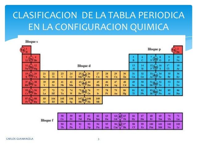 Tabla periodica carlos guamancela 2 3 carlos guamancela 3 clasificacion de la tabla periodica urtaz Gallery