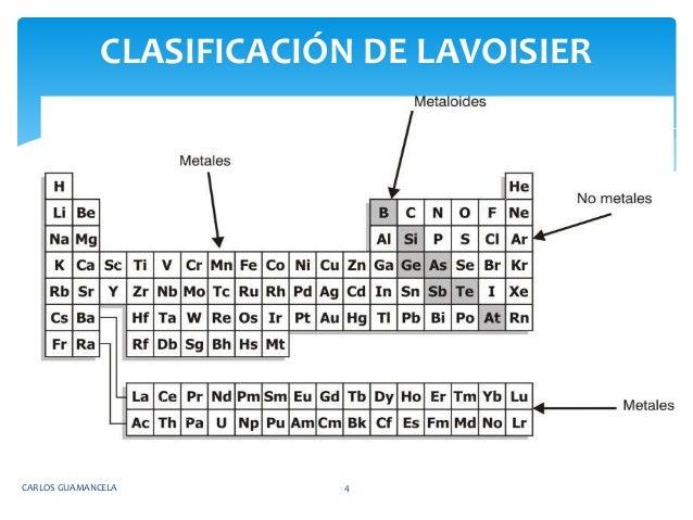Tabla periodica carlos guamancela 4 clasificacin de lavoisier urtaz Choice Image
