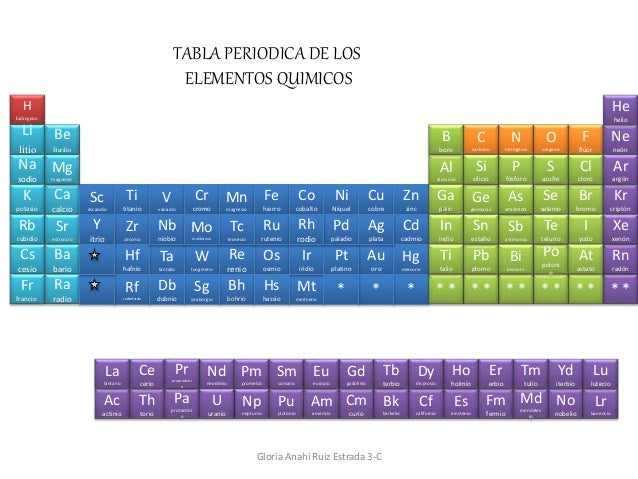Tabla periodica tabla periodica h hidrogeno li litio na sodio k potasio rb rubidio cs cesio fr francio be berilio urtaz Image collections