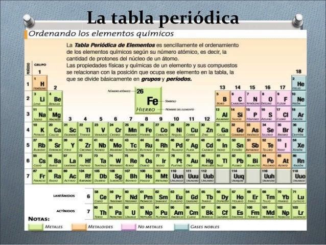la tabla peridica - Tabla Periodica Hd 4k