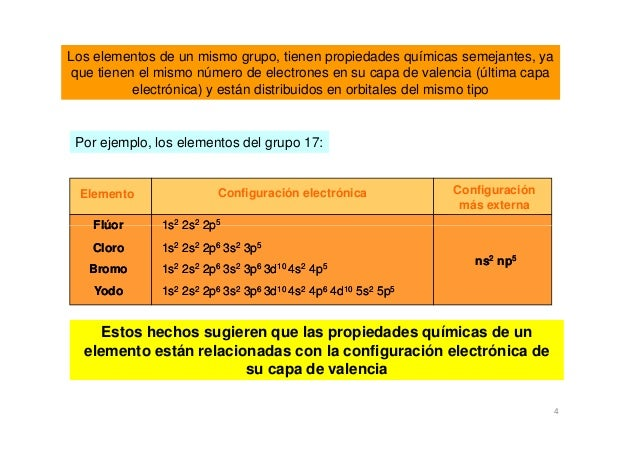 4 los elementos de un mismo grupo - Tabla Periodica Elementos De Un Mismo Grupo