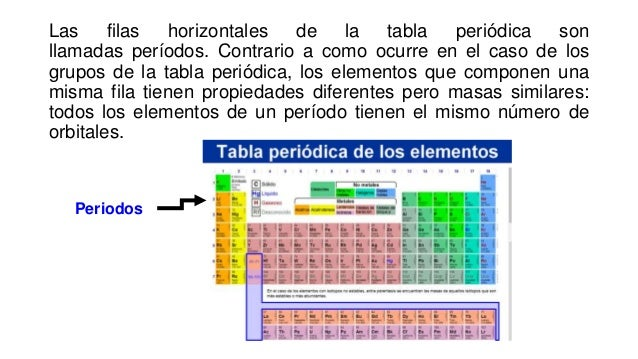 Tabla periodica periodos 8 urtaz Image collections