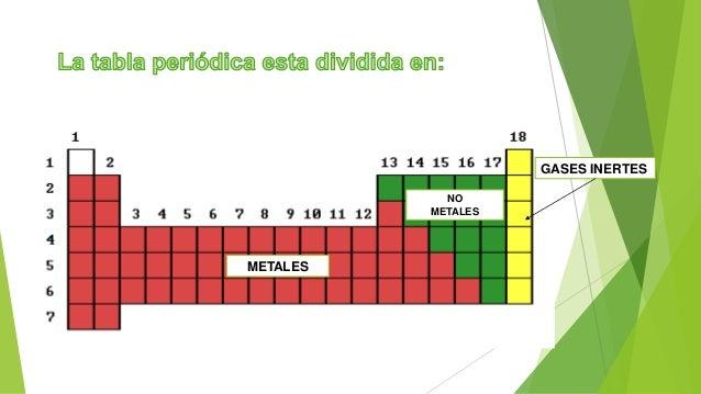 Tabla periodica metales no metales gases inertes 5 urtaz Gallery