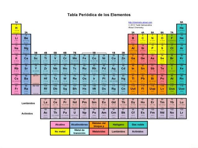 Tabla periodica 3 la actual tabla peridica urtaz Images