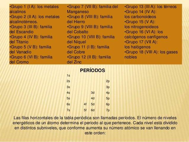 Tabla periodica los grupos de la tabla peridica son 6 urtaz Images