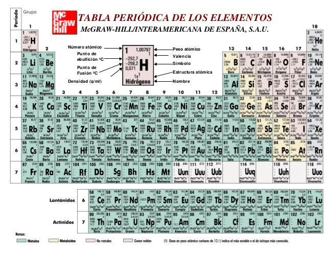 tabla periodica peso atmico smbolo estructura atmica nombre valencia punto de ebullicin c punto de fusin c nmero - Tabla Periodica Completa Punto De Fusion