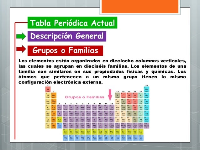 Tablaperiodica 160703221619 tabla peridica actual descripcin general grupos o familias urtaz