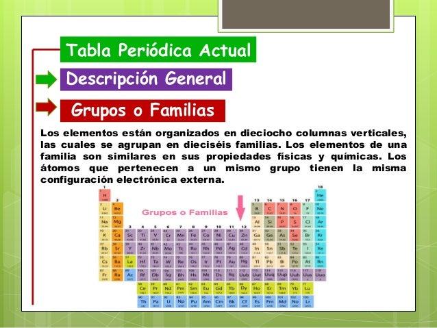 Resume templates 2019 tabla periodica grupo uno best of la tabla resume templates 2019 tabla periodica grupo uno best of la tabla peridica de los elementos save tabla periodica de elementos quimicos con sus nombres best urtaz Gallery