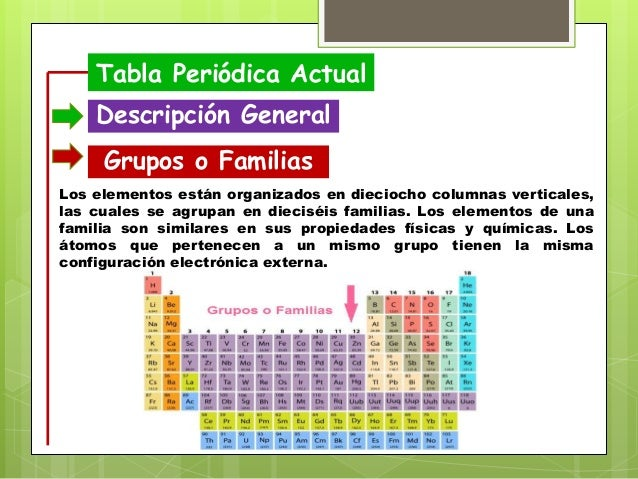 Tabla peridica tabla peridica actual descripcin general grupos o familias urtaz Image collections