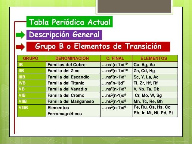 Tabla peridica tabla peridica actual descripcin general grupo urtaz Choice Image