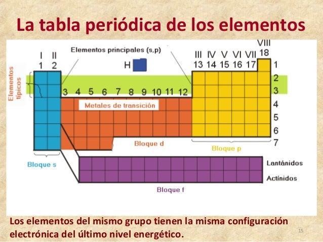Tabla periodica la tabla peridica de los elementos 14 15 urtaz Gallery