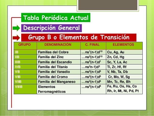 Tabla periodica tabla peridica actual descripcin urtaz