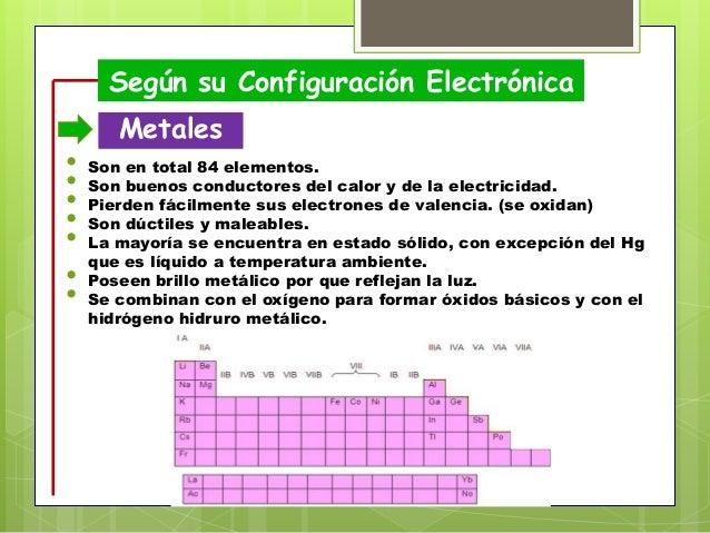 15 segn su configuracin electrnica metales - Tabla Periodica De Elementos No Metalicos
