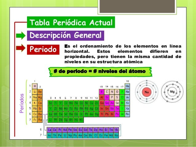 Tabla periodica tabla peridica actual descripcin urtaz Image collections