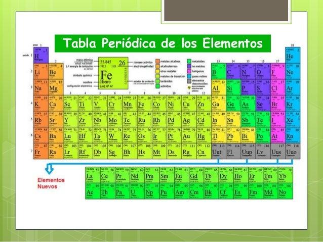 Tabla periodica 8 638gcb1478526057 tabla peridica de los elementos urtaz Choice Image
