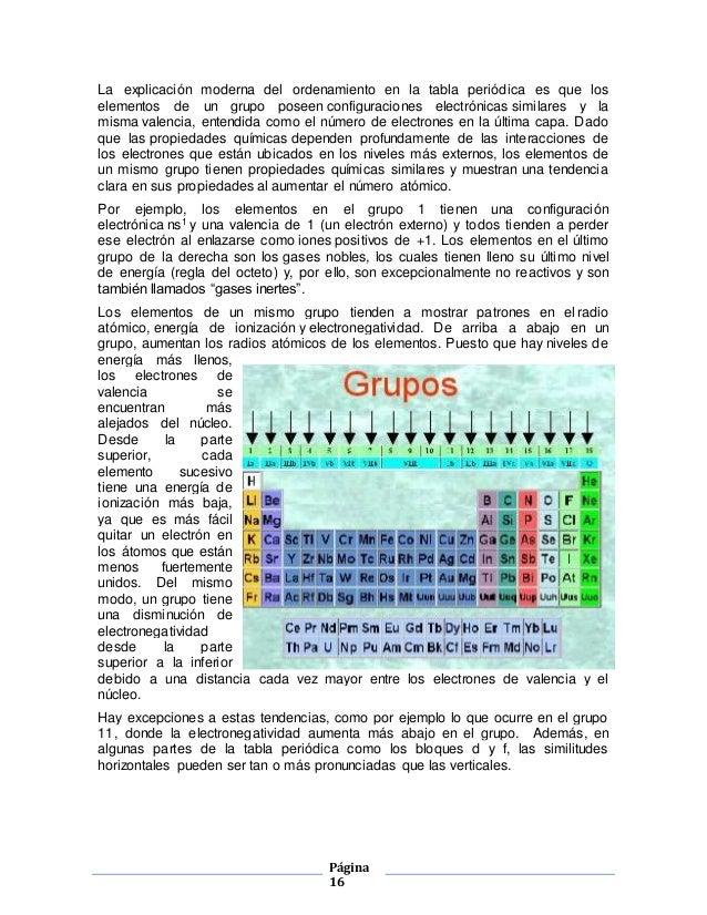 Tabla periodica 16 urtaz Image collections