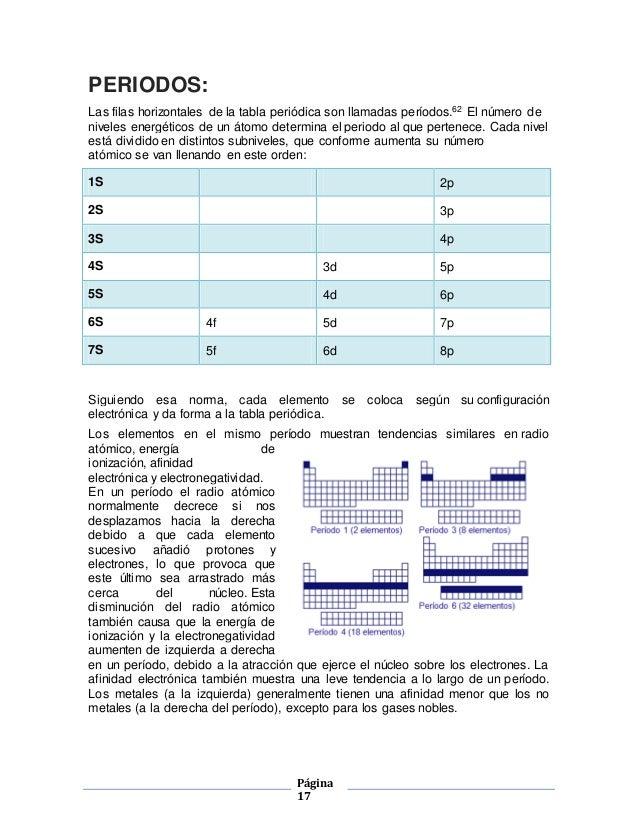 Tabla periodica 17 urtaz Image collections