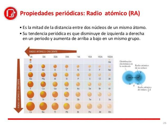 Tabla periodica tabla peridica radio atmico ra energa de ionizacin ei electronegatividad en 23 urtaz Images