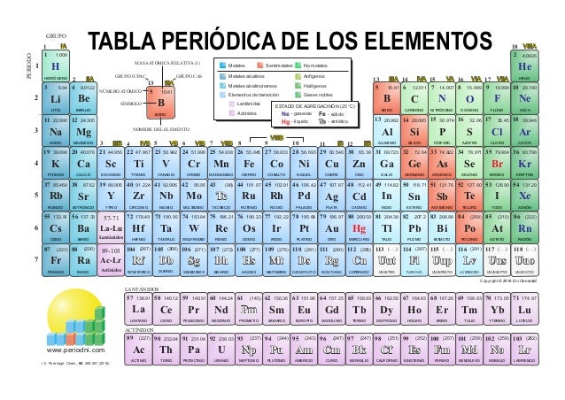 Tabla Periodica Color. 1 4.00262 20.1801014.0077 39.9481817 18.998915.9998  83.79836 131.2954 (222)86 12.0116