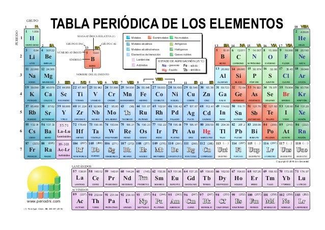 Tabla Periodica Color